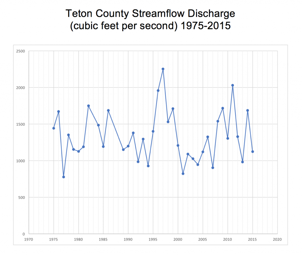 Line Graph of U.S. Geological Service Streamflow Discharge